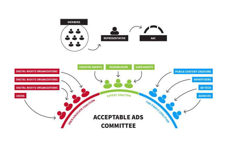 Acceptable Ads Committee